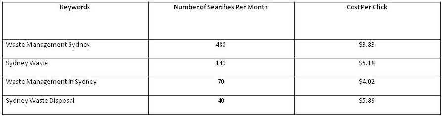 Keywords Analysis Using Semrush